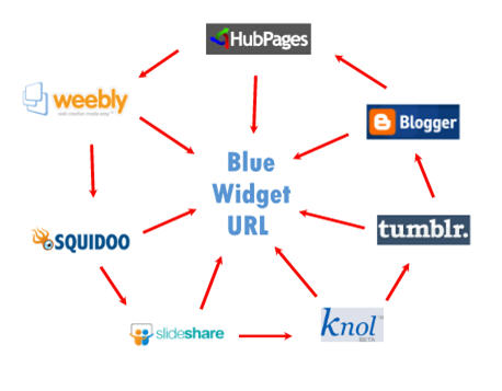 linkwheel-blue-widget